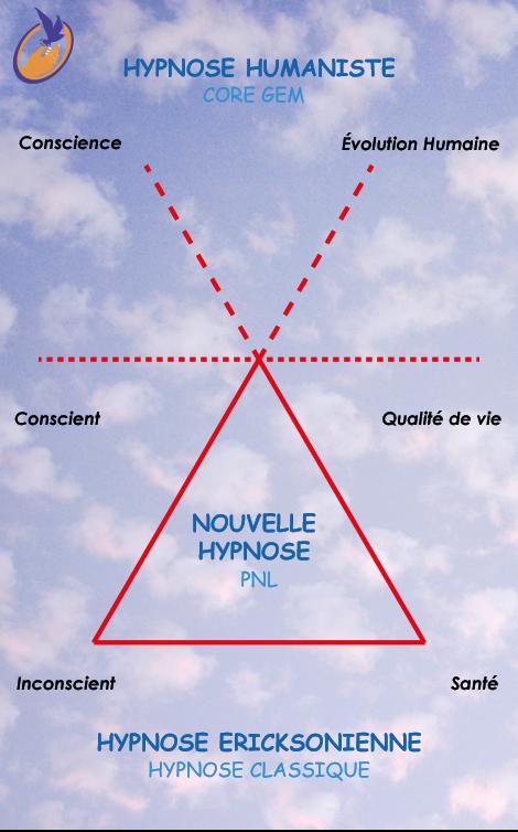 Détachement de Traumatismes® Hypnose PNL Coaching triangle hypnose humaniste, hypnose ericksonienne, nouvelle hypnose